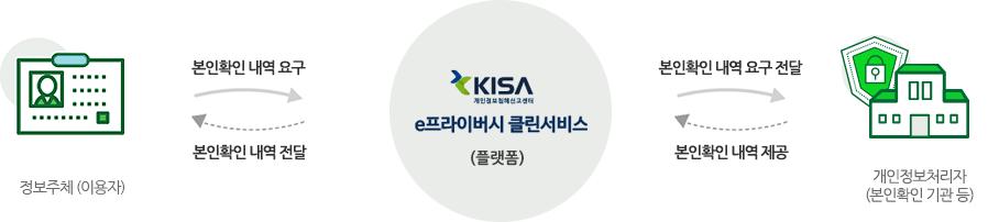 정보주체(이용자)→본인확인 내역 요구 e프라이버시 클린서비스(플랫폼)→본인확인 내역 요구 전달→개인정보처리자(본인확인 기관 등)